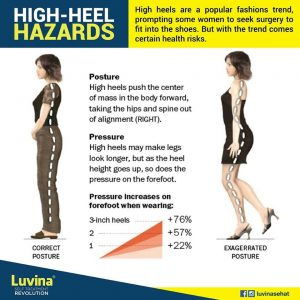 BE AWARE HIGH HEELS PUSH THE CENTRE OF THE MASS IN THE BODY FORWARD